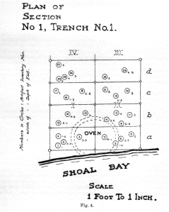 A.E. Pickford's ideal plan of an earth oven.
