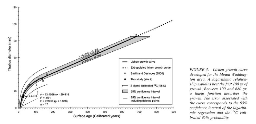 Lichenometry dating curve