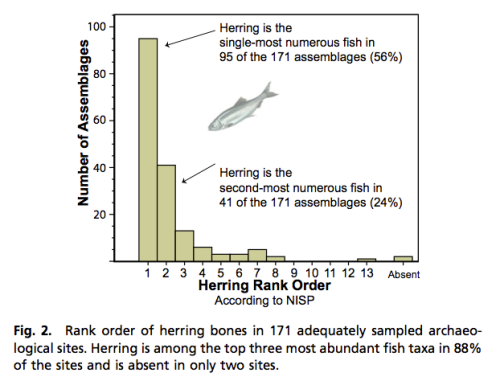 McKechnie et al fig 2. Herring is top three ranked at 88% of NW Coast sites. Source: McKechnie et al. 2014 PNAS. http://www.pnas.org/content/111/9/E807.full.pdf+html?with-ds=yes