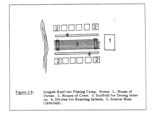 Idealized Songhees reef-net camp.  Source: Boas 1890 in Easton 1985:37