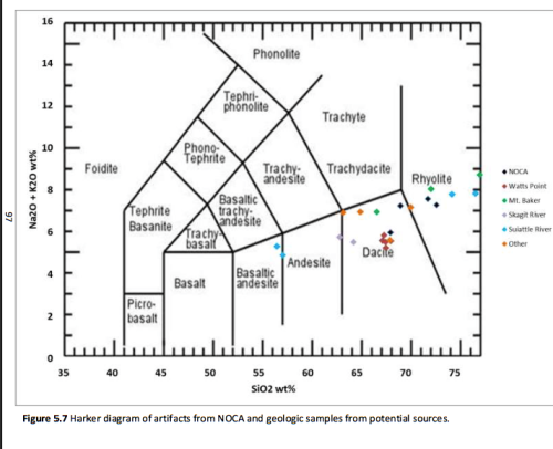 Dacites are characterized by increased amounts of silica relative to Basalt or Andesite. Source: Whitney Osiensky MA thesis. Click for thesis (PDF)
