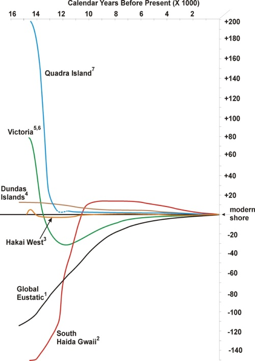 BC sea levels relative to modern, 15,000 years ago to present.